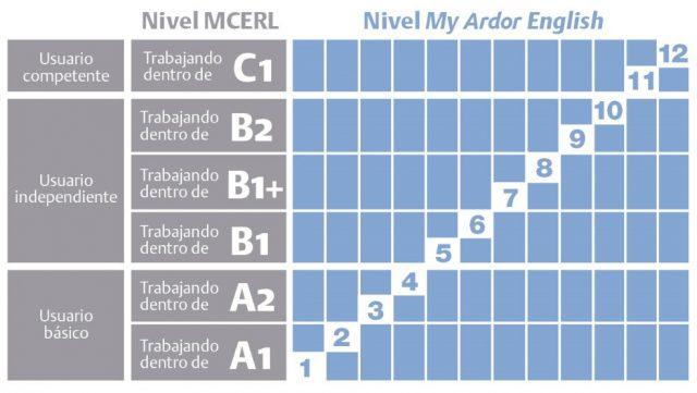 My Ardor English