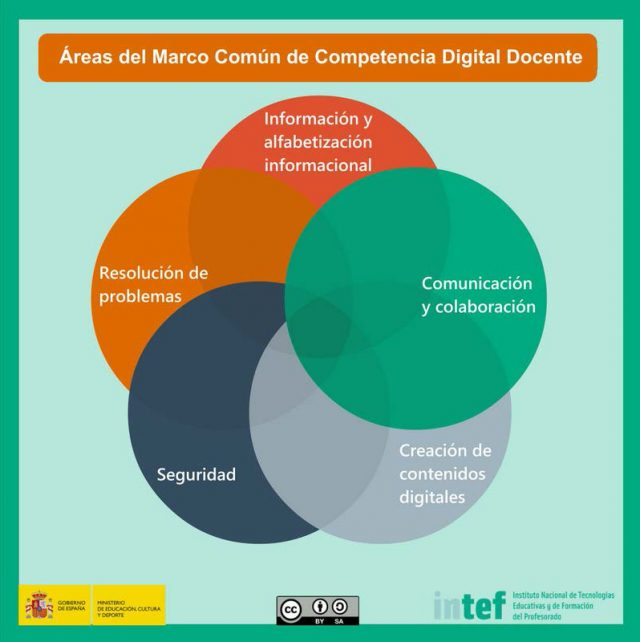 marco competencia digital docente